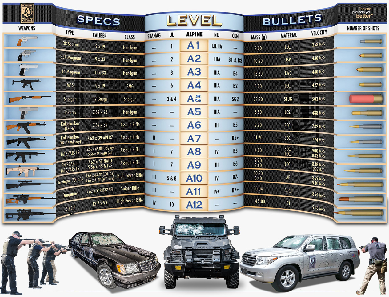Alpine Armoring Ballistic chart listing a range of weapons with corresponding protection levels/ standards